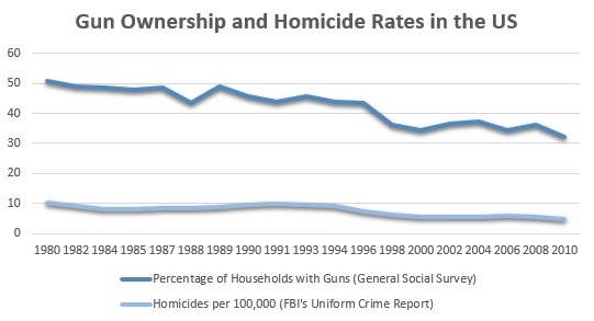 relationship between guns and crime Empirical research on firearms and violence has resulted in important findings that can inform policy decisions in particular, a wealth of descriptive information exists about the prevalence of firearm-related injuries and deaths, about firearms markets, and about the relationships between rates of gun ownership and violence.